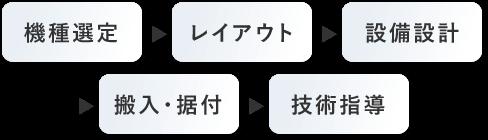 機種選定→レイアウト→設備設計→搬入・据付→技術指導